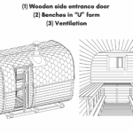 "1 Wooden side entrance door 2 Benches in ""U"" form 3 Ventilation"