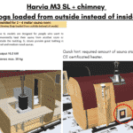 Harvia M3 SL chimney logs loaded from outside instead of inside for rectangular sauna